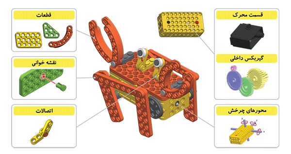 ideas assembling