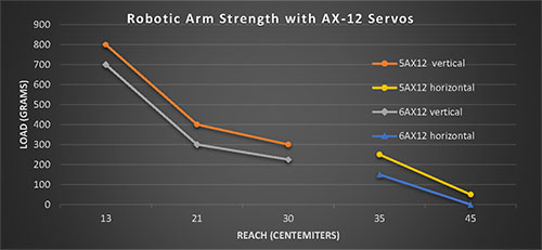 ARM6AX12 محدوده زوایای بازوی رباتیک