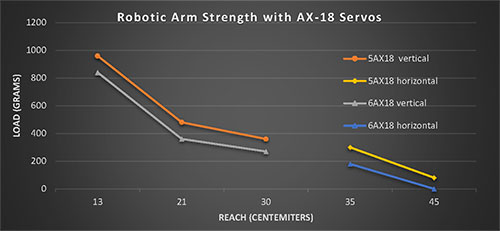 ARM6AX18 محدوده زوایای بازوی رباتیک