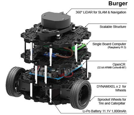 پلتفرم ربات تحرک برگر - turtlebot